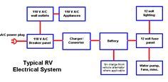 rv  electricalsolar install  pinterest solar