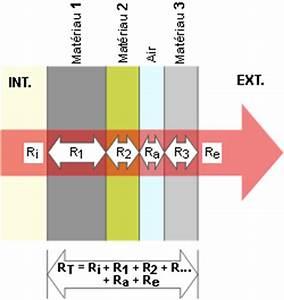 Resistance Thermique Isolant : isolation thermique ~ Melissatoandfro.com Idées de Décoration