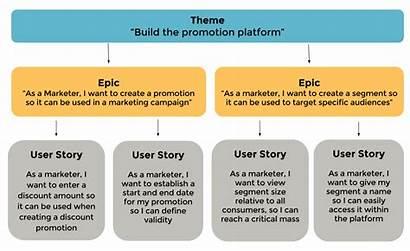 Agile Framework Epics Stories Themes Persio Vision