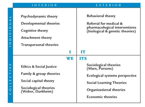 quadrants  theories   social work flickr