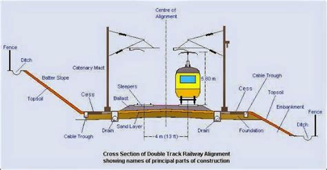 Cross Section Double Track Railway Including Overhead