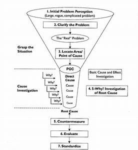 Root Cause Analysis  U0026 5whys  L