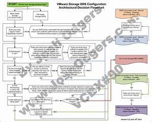 Storage Drs Configuration  U2013 Architectural Decision Making