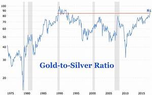 Gold Price In Kuwait Chart Alert Gold To Silver Ratio Spikes To Highest Level In 27