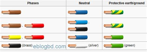 Electrical Cable Color Code Size Practices Recognized