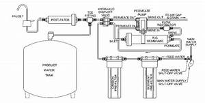 Stages Of Reverse Osmosis Systems  U2013 Fresh Water Systems