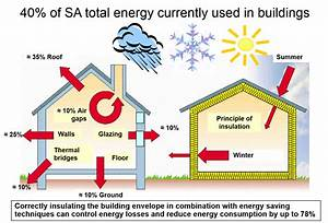 Saving Energy - Insulating Homes Countrywide