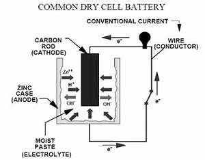 corrosion and protection galvanic and cp With dry cell diagram