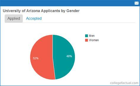university  arizona acceptance rates admissions