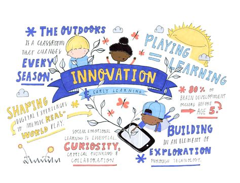 innovation  early learning positively impact