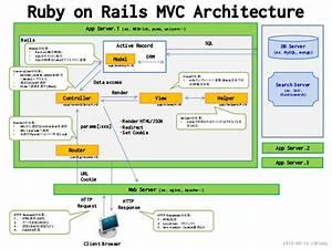 Rails Mvc Architecture