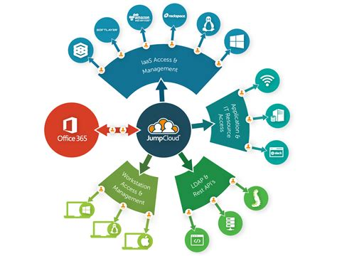 Microsoft Office Cloud by Cloud Iam Protocols Architecture Jumpcloud