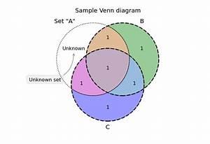 Python Matplotlib Venn Diagram