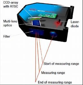 Point Laser Triangulation Probe 2  Line Range Laser Sensor