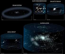 Earth Milky Way Galaxy Universe Solar System