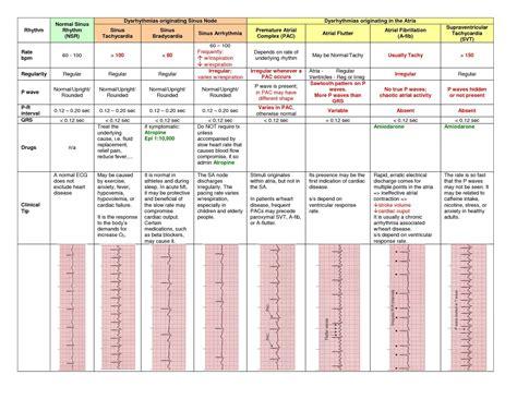 ecg cheat sheet medical study cardiac nursing icu