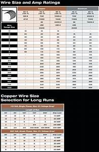 Thhn Wire Size Chart  U2013 Medschools Info