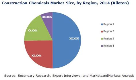 Construction Chemicals Market by Type - 2020 ...