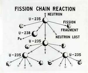 What U0026 39 S The Difference Between Nuclear Fission And Fusion