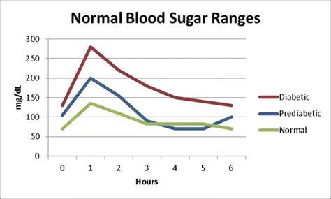 glucose level   higher insulin