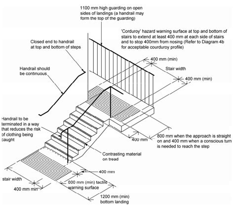 Banister Regulations by Ground Based Handrail And Safety Barriers Component Based