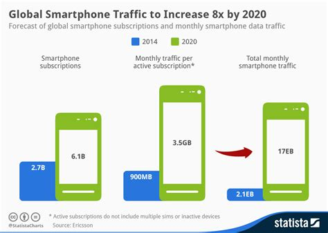 smartphone information chart global smartphone traffic to increase 8x by 2020