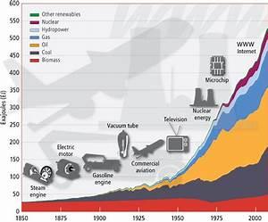 Essays by CSPs | Global energy crisis | GCAol CSS/PMS