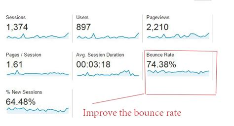 Improve Bounce Rate Your Website With These Amazing
