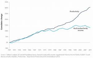 File Productivity and Real Median Family Income Growth