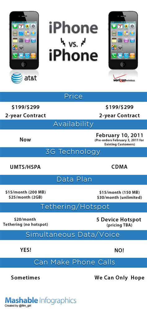 verizon iphone plans at t vs verizon iphone carrier infographics