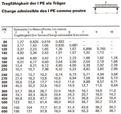 tragfaehigkeit ipe traeger tabelle metallteile verbinden