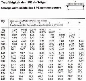 Träger Berechnen : ipe als tr ger ~ Themetempest.com Abrechnung