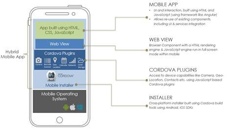 building hybrid mobile apps wavemaker
