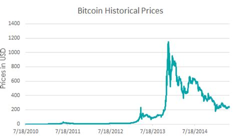 Price target in 14 days: Five Reasons to Invest Digital Currency ~ NIN Ventures Blog