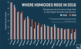 Chicago Still Isn't the Murder Capital of America