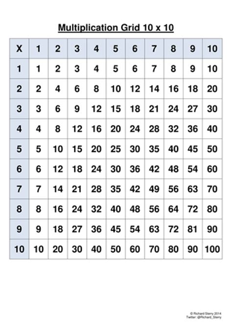 You can practice on your own or with your parents. Numeracy 10 x 10 Multiplication Grid   Teaching Resources