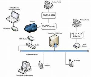 Pbx To Voip Network Diagram A Go To Resource For Saving