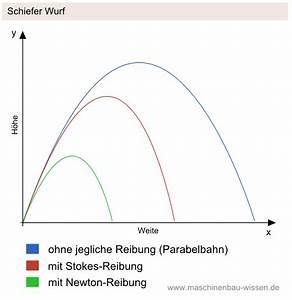 Bahnkurve Berechnen : den schiefen wurf berechnen berechnung der wurfparabel ~ Themetempest.com Abrechnung