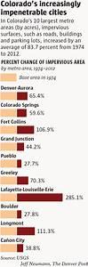 Denver39s Green Space Shrinking Amid Development