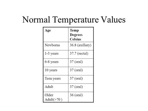 normal temperature range 28 images what s normal blood