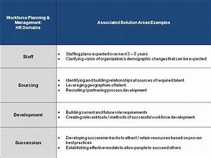 The workforce planning and management epidemic david p for Workforce plan template example