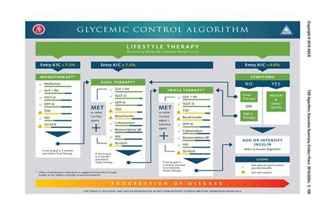 aaceace comprehensive type  diabetes management