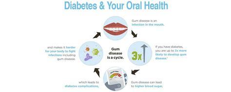 diabetes  oral health archives adams dental group