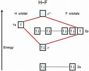 Uc88b Uc740  Uc2b5 Uad00    Molecular Orbital Diagram For Hydrogen Fluoride  Hf