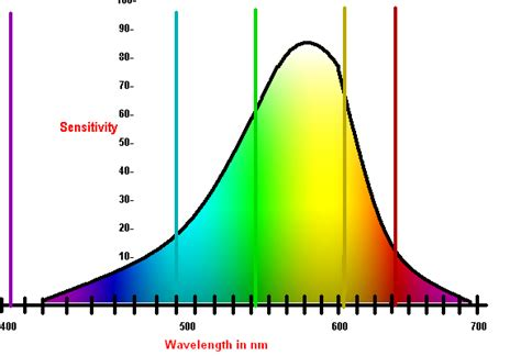 how to measure wavelength of light light measurement how to measure light physics