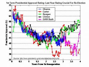 Analysis W/Tech Charts & Graphs: 1st Term Presidential ...