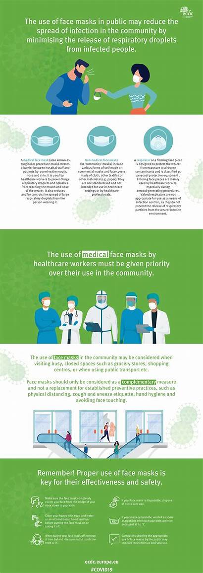 Infographic Face Masks Community Using Ecdc Facemask