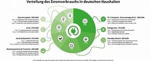 Energieverbrauch Im Haushalt : stromverbrauch im haushalt 1 2 3 oder 4 personen stromsparer ~ Orissabook.com Haus und Dekorationen