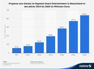 Bester Smart Tv Bis 600 Euro : zahlen daten fakten smart entertainment ~ Jslefanu.com Haus und Dekorationen
