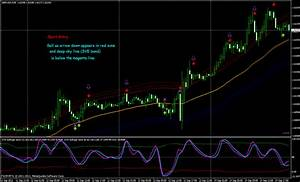 Forex Volatility Chart Tma Band True Contrarian Strategy Trading System Forex
